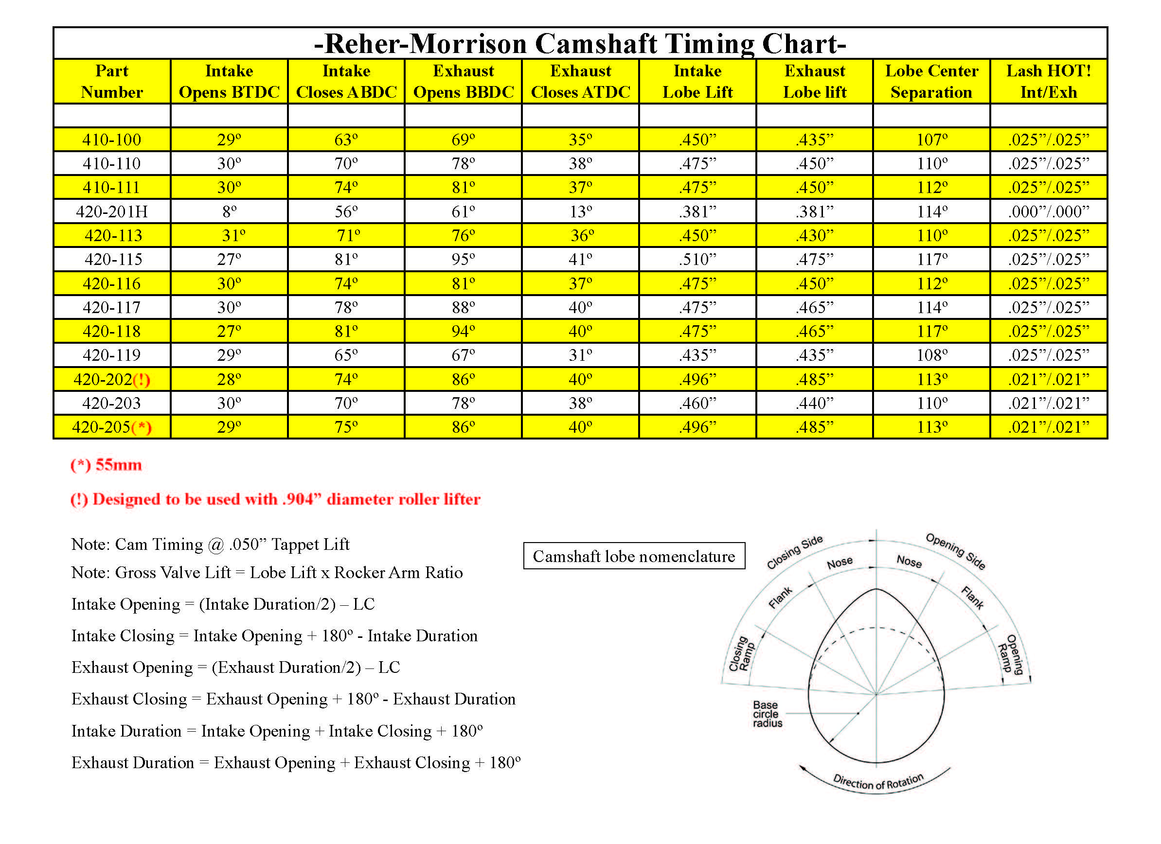 CamshaftTimingChart